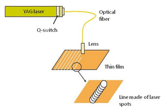 Laser-ablation
