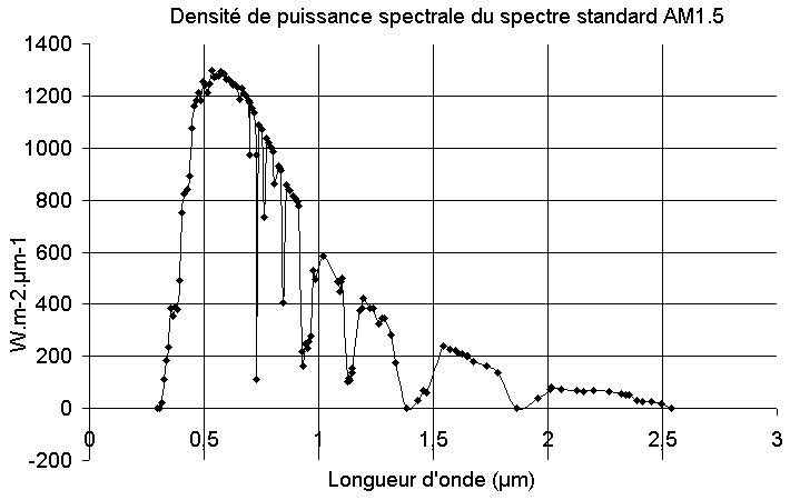 Spectre_solaire_AM1_5
