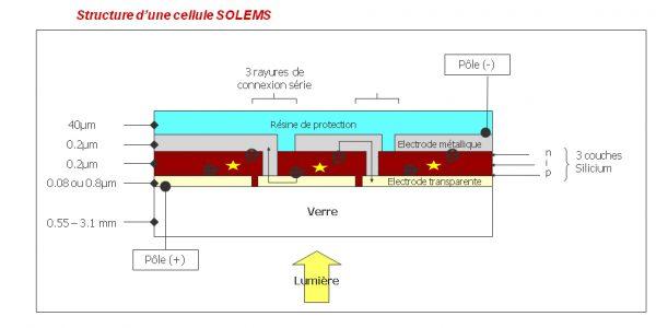 shema-cellule-solems